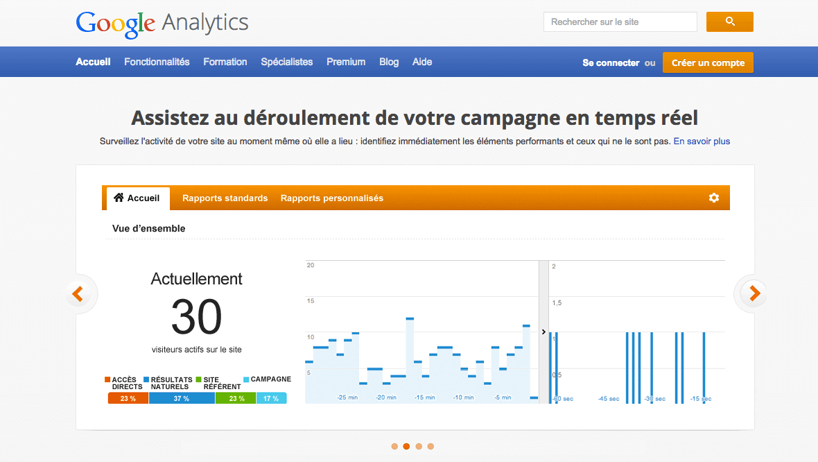 logiciel wordpress test avis google analytics