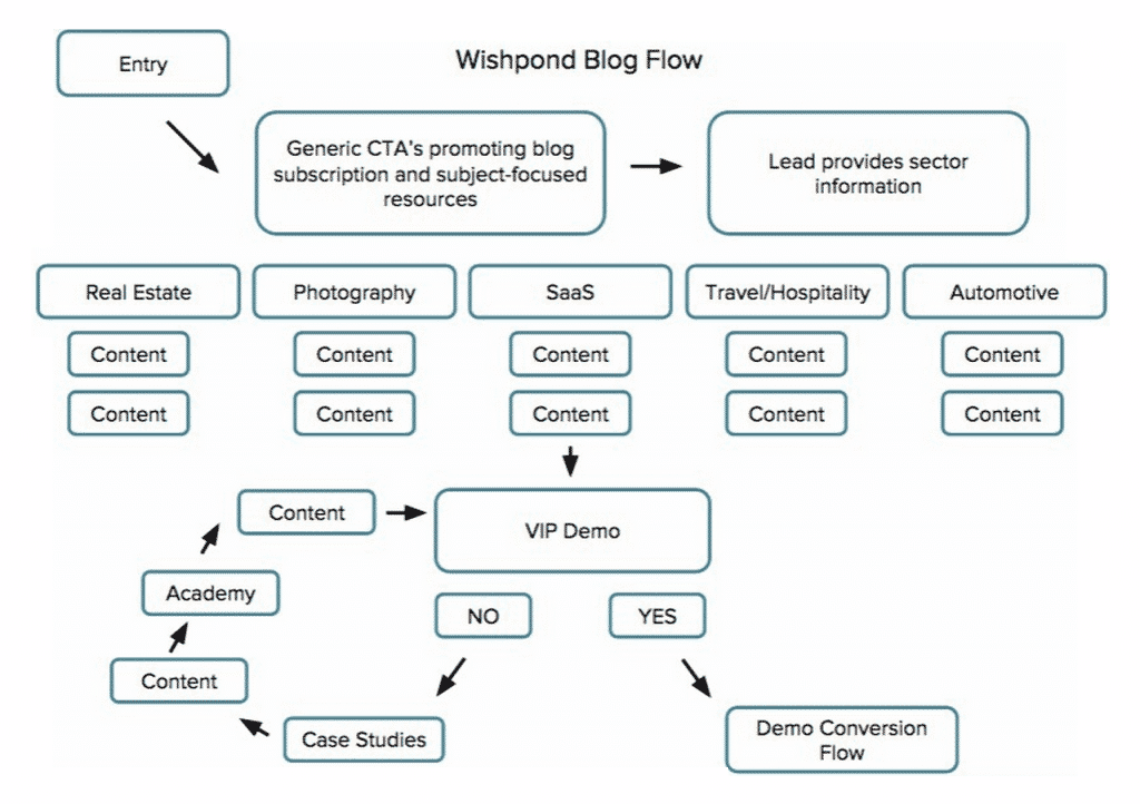 exemples marketing automation wishpond blow flow